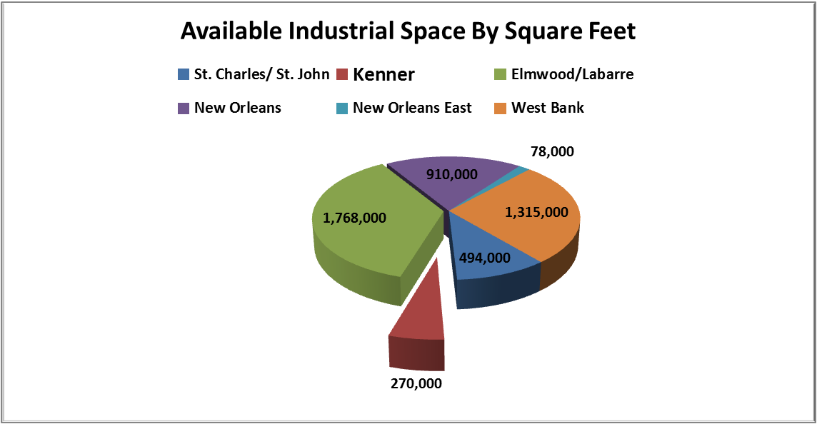 kenner industrial space for lease market share