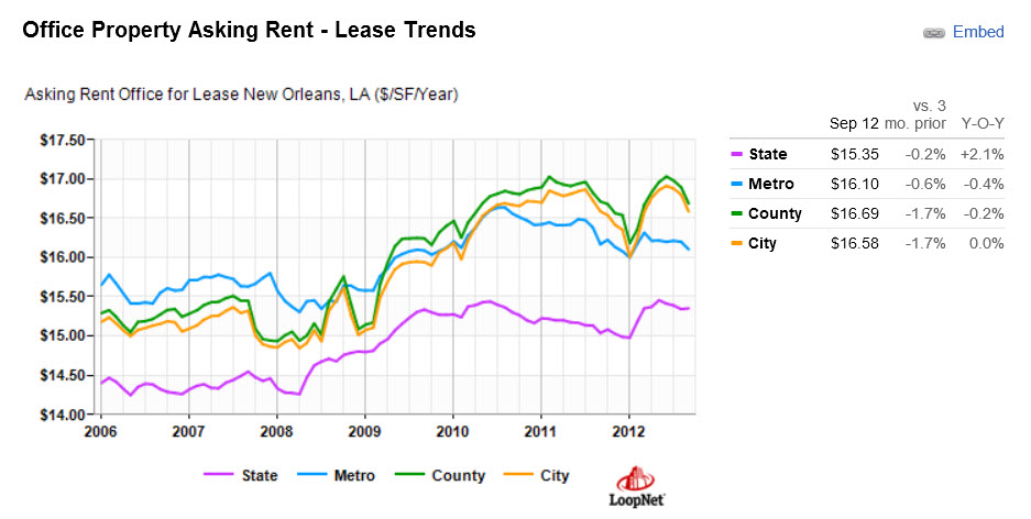 chart office lease prices