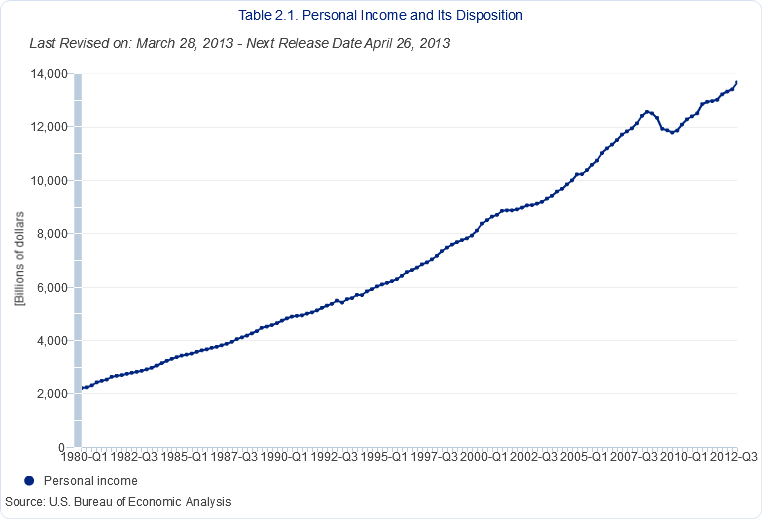 personal income quarterly since 1980