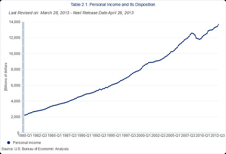 personal income quarterly since 1980