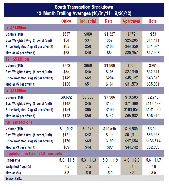 Cap Rate Table 2012 By Region and Type