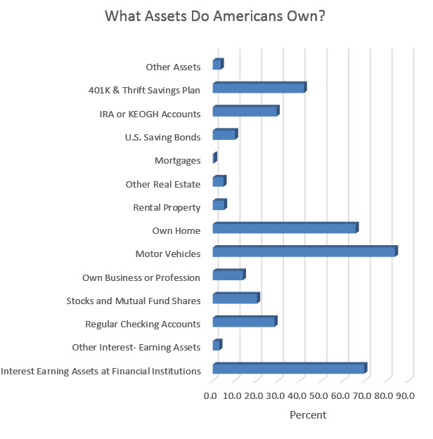chart of assets