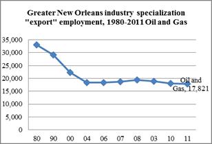 chart-petrochemical export employment