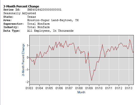 employment chart houston 3 mo percent