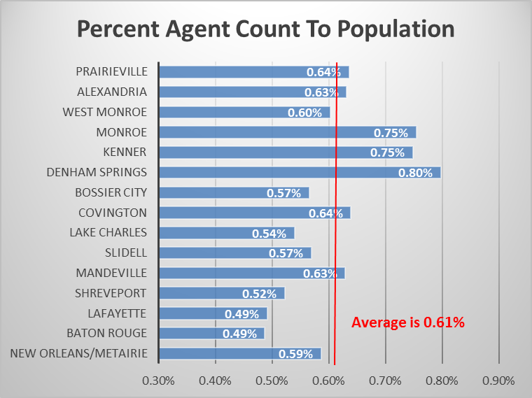 Chart Chart Real Estate Count To Population