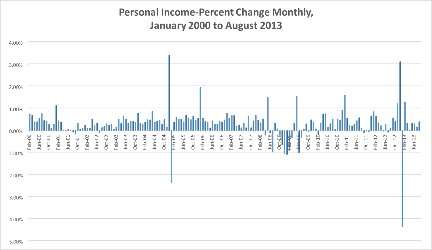 Personal Income 2000 to 2013