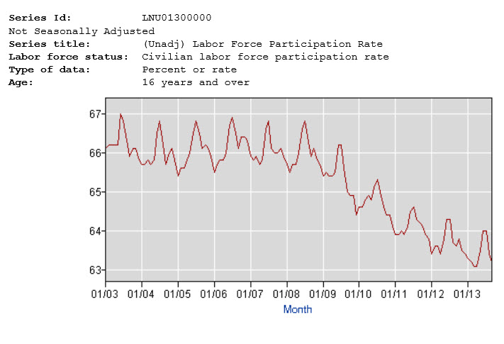 chart labor force participation rate
