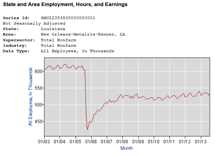 chart new orleans employment