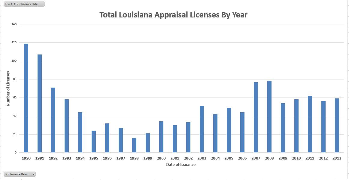 chart LA Licenses