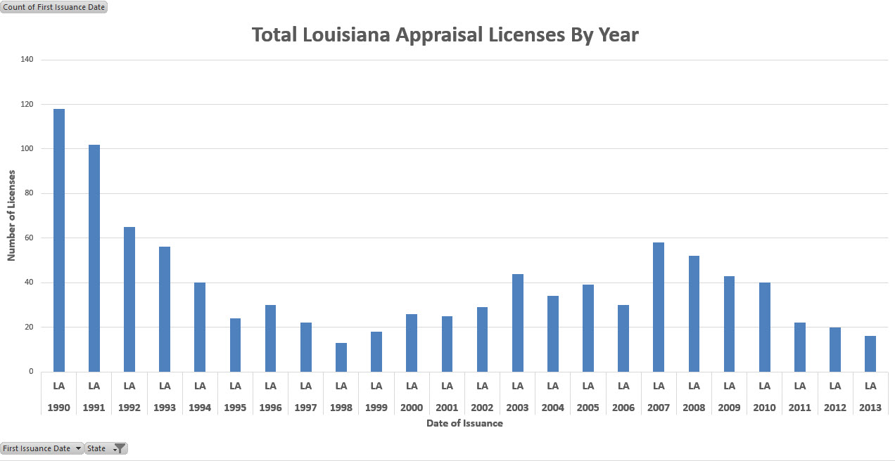 chart la licenses residing in Louisiana