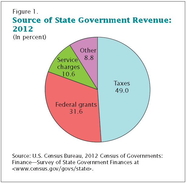 sources of revenue and expenditure of the 3 tiers of government in nigeria Government of enugu state of nigeria effective collaboration with other tiers and arms of government for the 2015 revenue and expenditure projections.