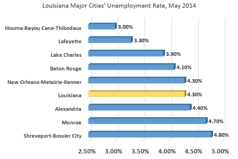 Better baton rouge jobs i 39 m better then her and her ts for La city jobs