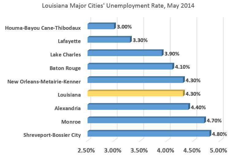 chart louisiana cities unemployment may 2014