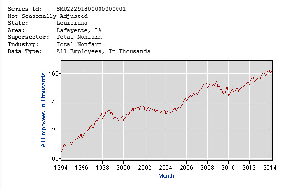 lafayette employment over last 20 years