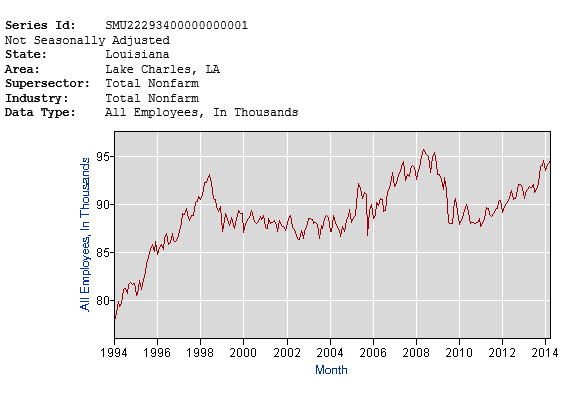 lake charles employment over the last 20 years
