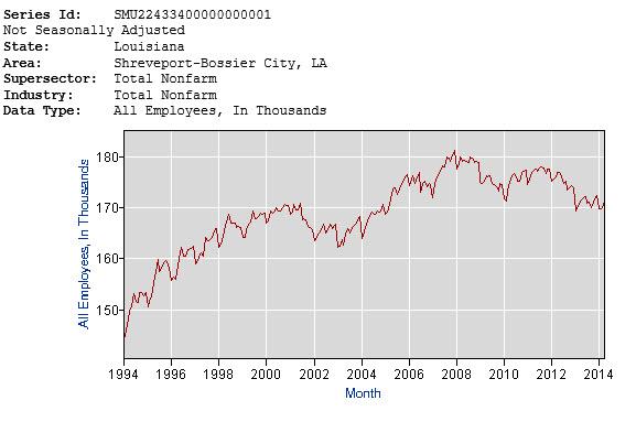 shreveport employment the last 20 years