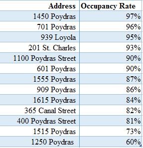cbd occupancy