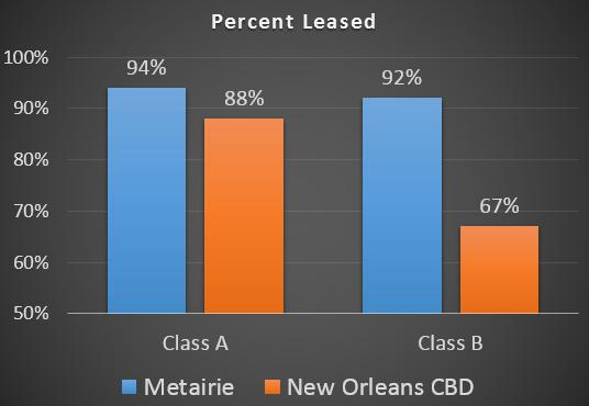 chart percent leased