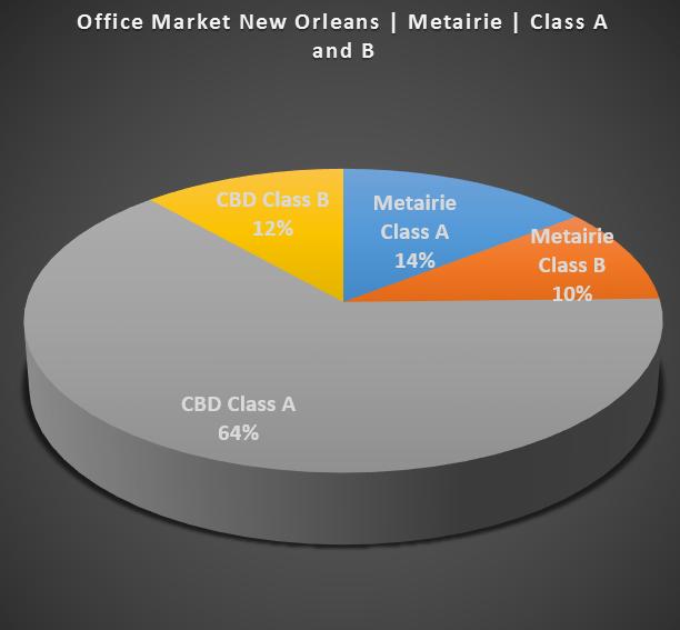 pie office market all