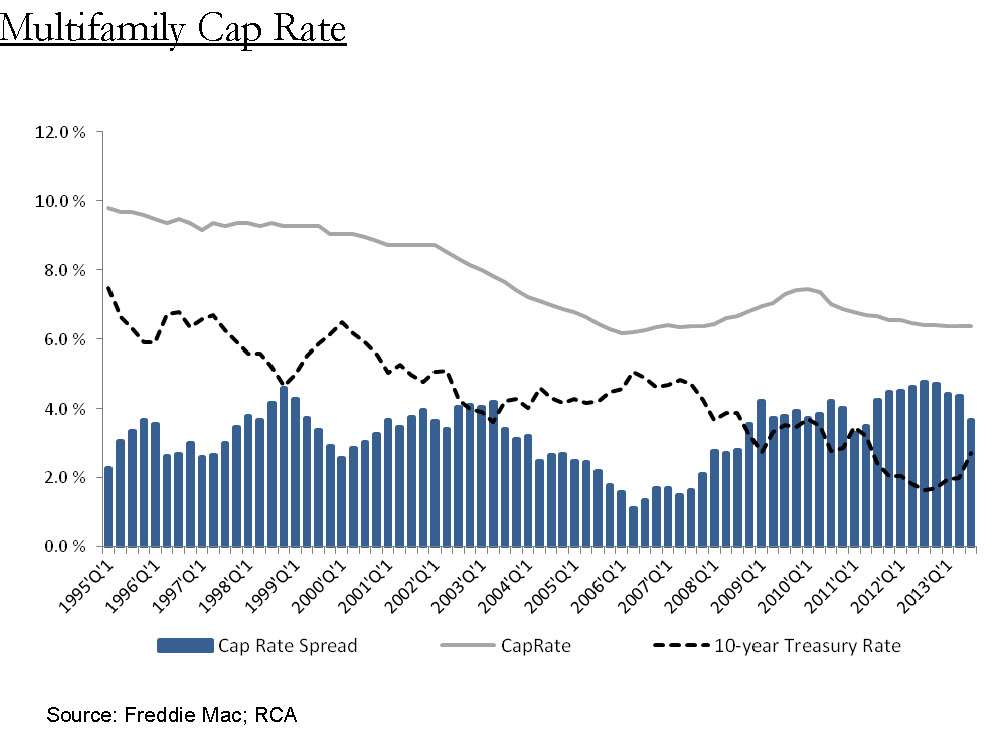 chart cap rate