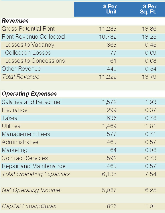 table revenues and expenses 2013