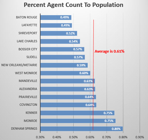 chart agent count to population