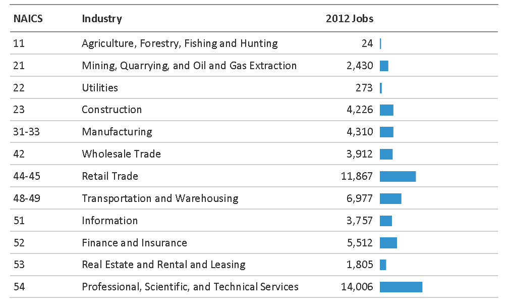 chart jobs