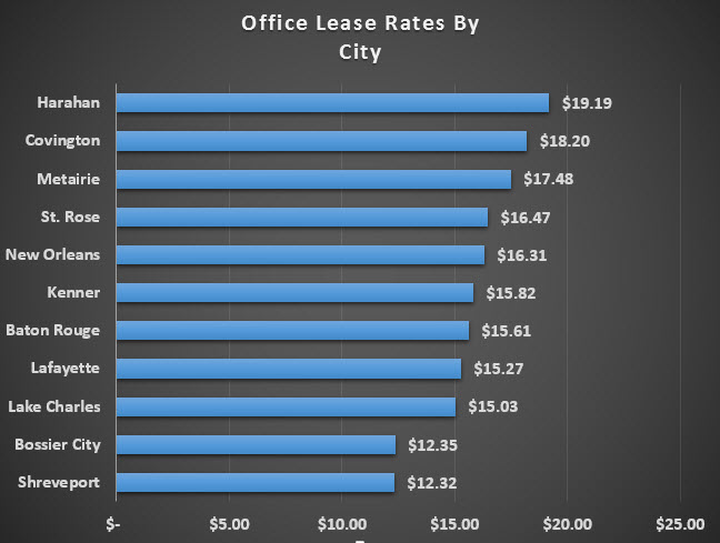 office lease rates by city
