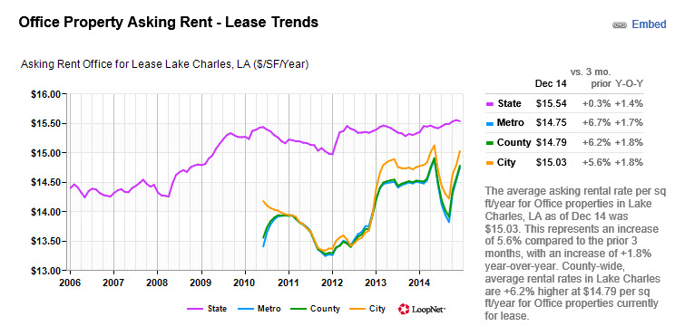 chart office lease lake charles