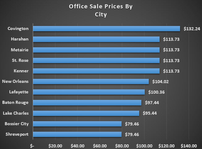 chart office sale prices by city
