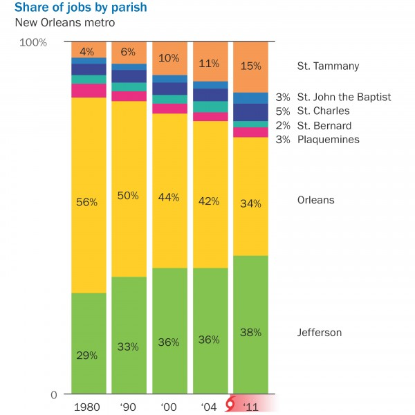 jobs by parish