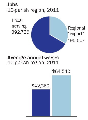 wages chart