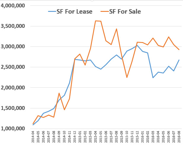 chart SF for lease and sale 2014.2016 industrial