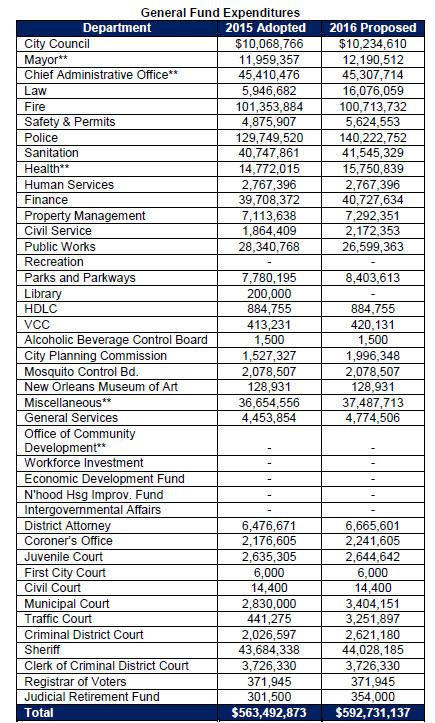 city-budget