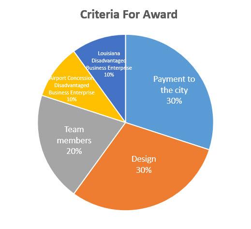 criteria pie