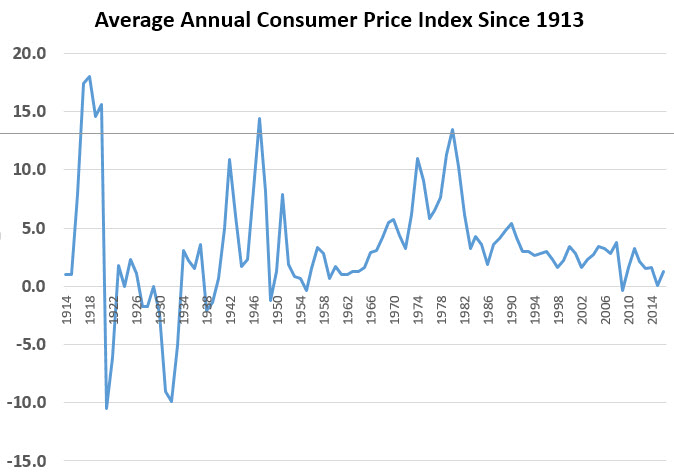 cpi since 1913