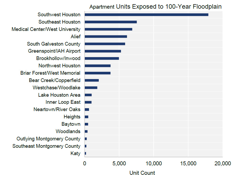 chart apartments affected