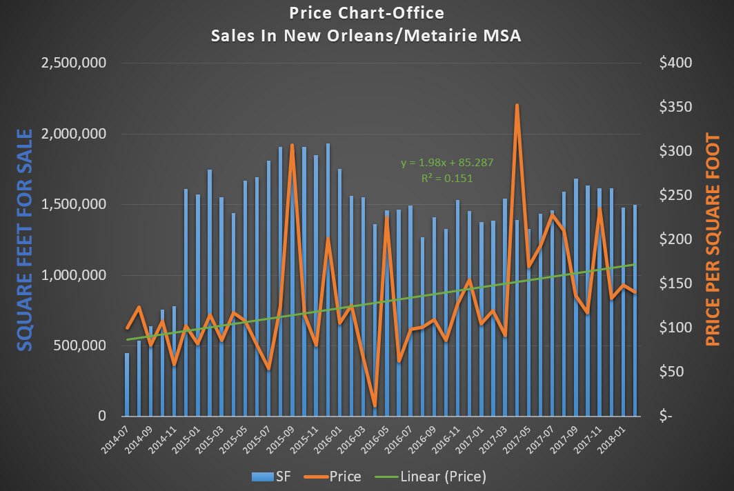 chart of prices of office sales