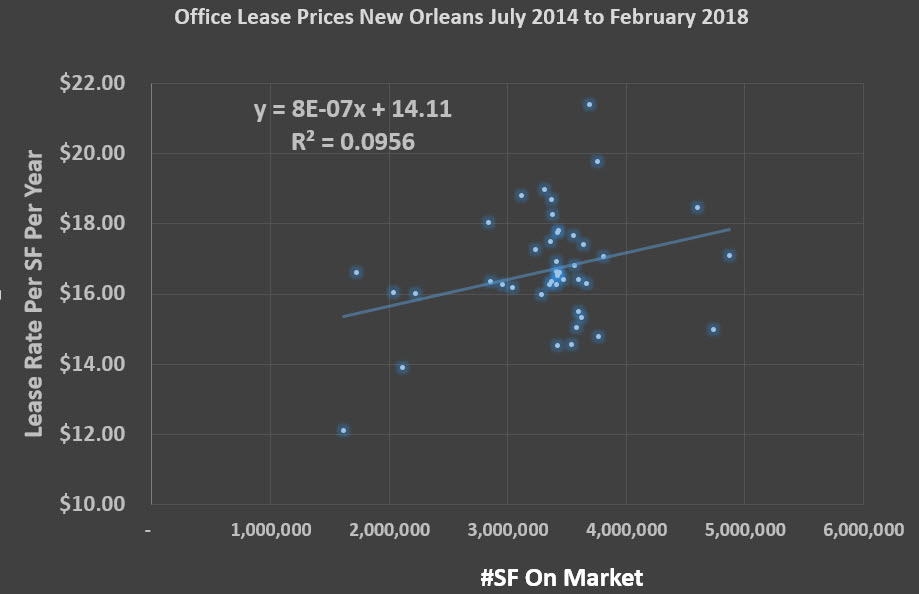 Office Market For Lease In New Orleans-2014 to 2018