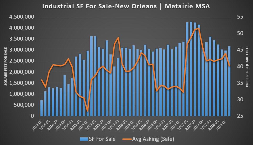 industrial price vs SF
