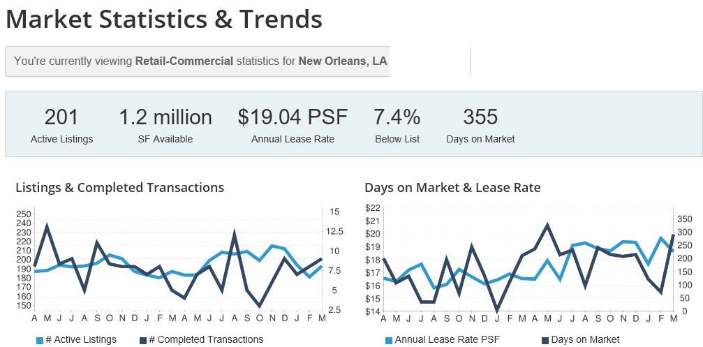 prices of retail property in new orleans