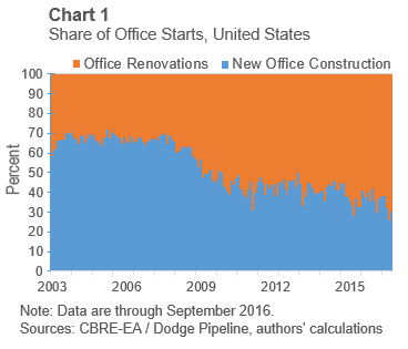 office market new construction vs renovation trend